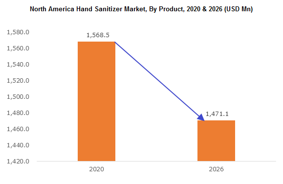 North America Hand Sanitizer Market