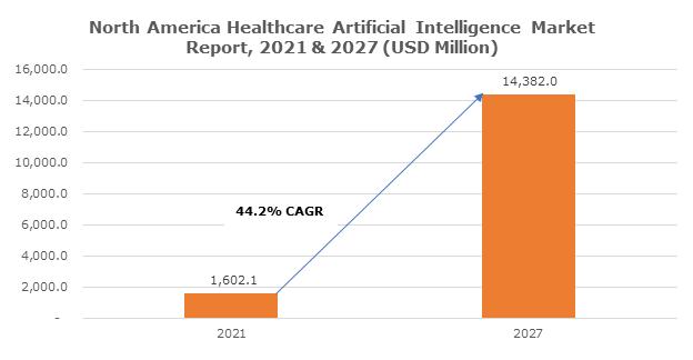 North America Healthcare Artificial Intelligence Market