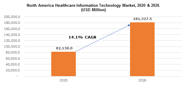 North America Healthcare Information Technology Market