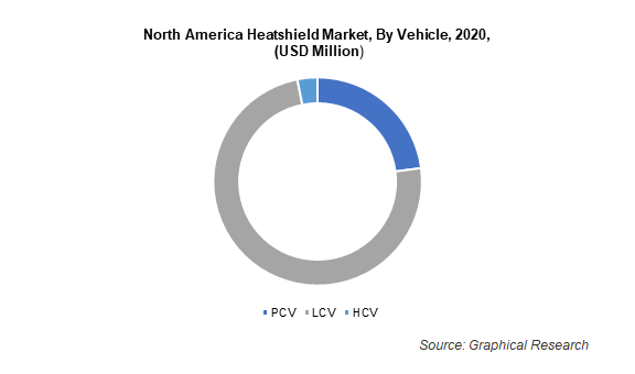 North America Heatshield Market, By Vehicle