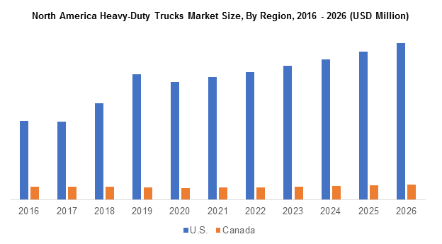 North America Heavy-Duty Trucks Market