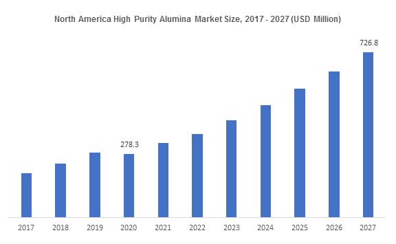North America High Purity Alumina Market