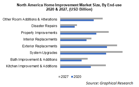 North America Home Improvement Market Size, By End-use