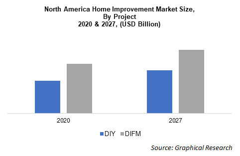 North America Home Improvement Market Size,  By Project