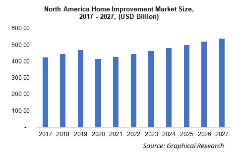 North America Home Improvement Market Size