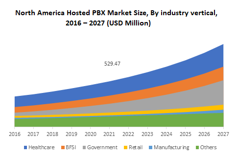 North America Hosted PBX Market Size, By industry vertical