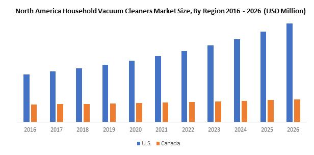 North America Household Vacuum Cleaners Market