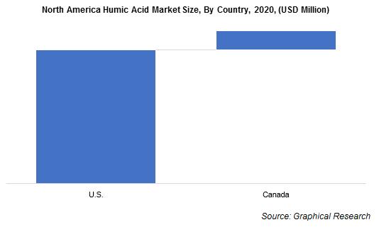 North America Humic Acid Market