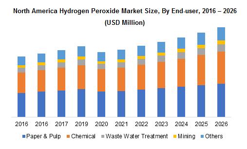 North America Hydrogen Peroxide Market