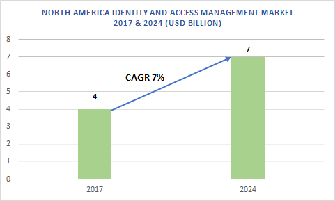 North America Identity and Access Management (IAM) Market