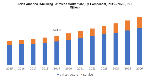 North America In-building Wireless Market By Component