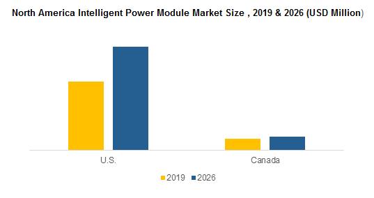 North America Intelligent Power Module Market