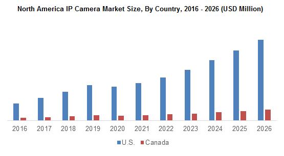 North America IP Camera Market