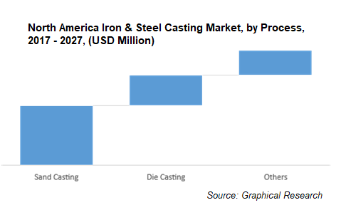 North America Iron & Steel Casting Market, by Process