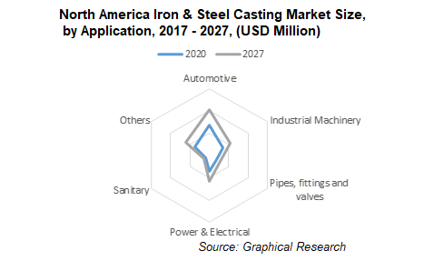 North America Iron & Steel Casting Market Size, by Application