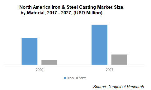 North America Iron & Steel Casting Market Size, by Material