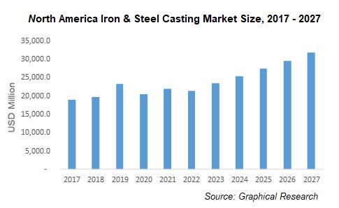 North America Iron & Steel Casting Market Size