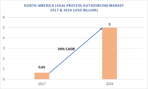 The North America legal process outsourcing market