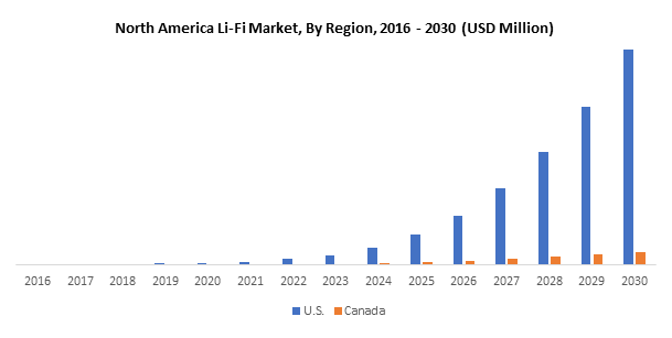 North America Li-Fi Market