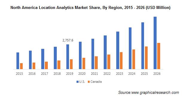 North America Location Analytics Market