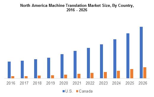 North America Machine Translation Market