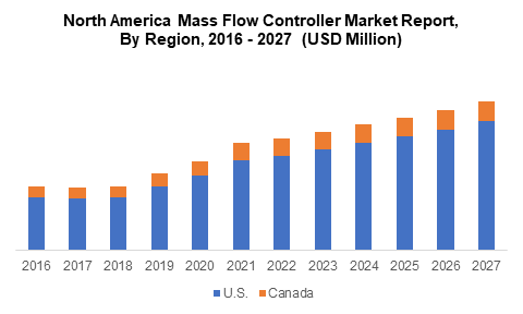 North America Mass Flow Controller Market Report, By Region