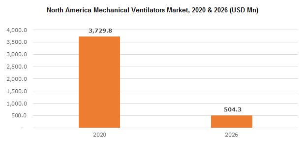 North America Mechanical Ventilators Market