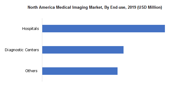 North America Medical Imaging Market