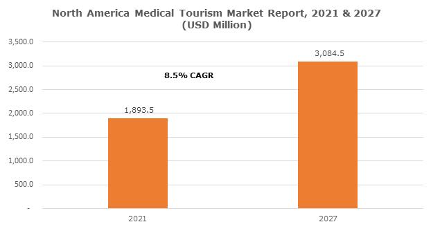 North America Medical Tourism Market