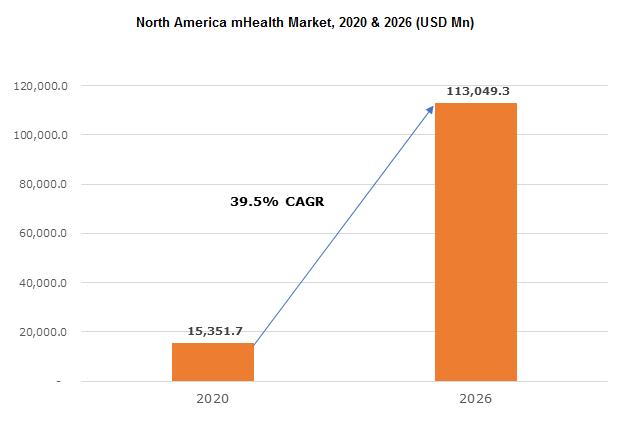 North America mHealth Market