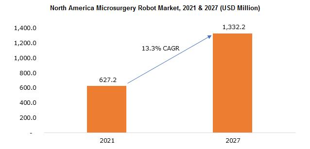 North America Microsurgery Robot Market