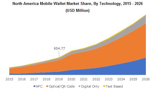 North America Mobile Wallet Market