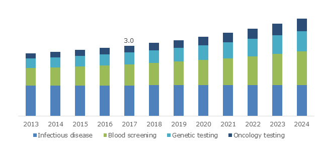 U.S. Molecular Diagnostics Market, By Application, 2013 – 2024 (USD Billion)