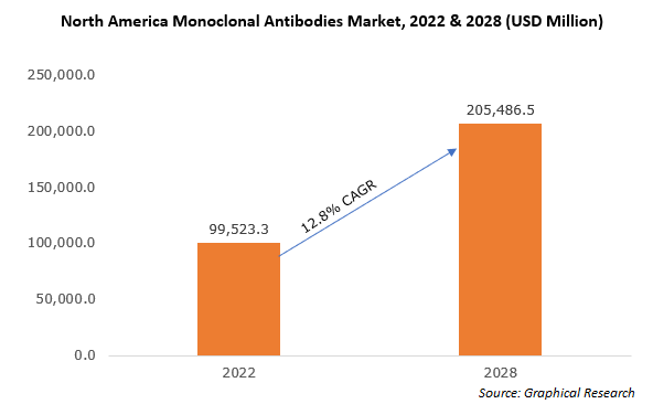 North America Monoclonal Antibodies Market