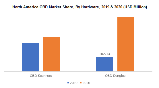 North America OBD Market