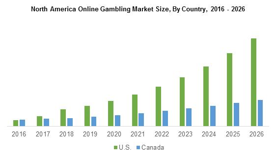 North America Online Gambling Market