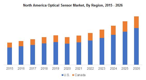 North America Optical Sensor Market