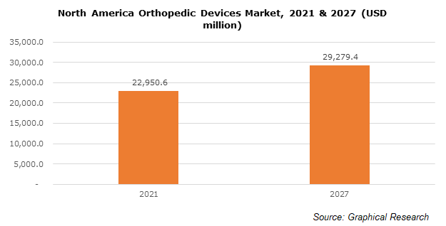 North America Orthopedic Devices Market