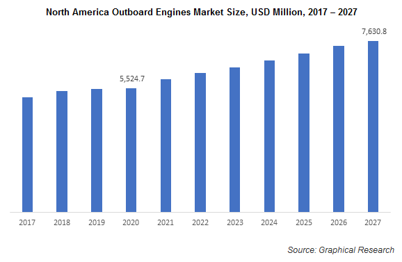 North America Outboard Engines Market