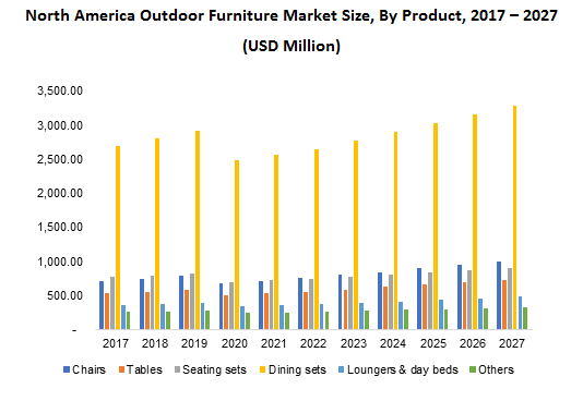 North America Outdoor Furniture Market