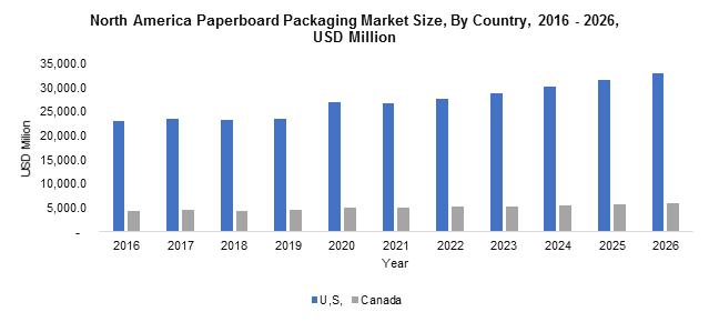 North America Paperboard Packaging Market