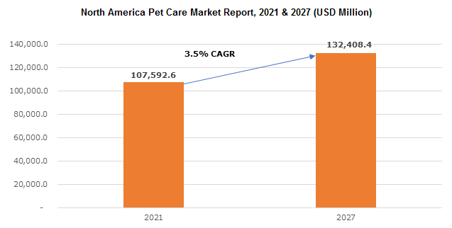 North America Pet Care Market
