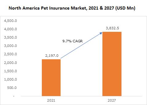 North America Pet Insurance Market