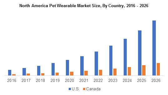 North America Pet Wearable Market