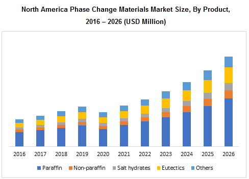 North America Phase Change Materials Market