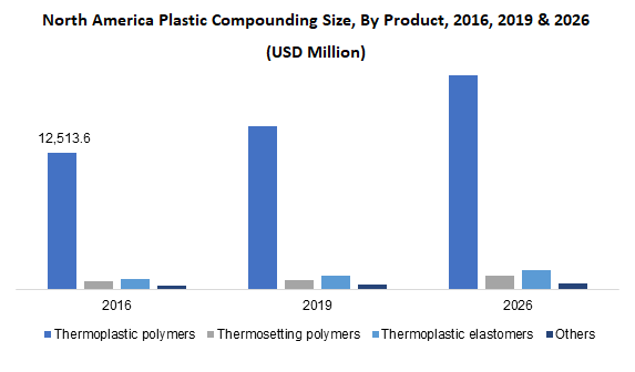 North America Plastic Compounding Size, By Product