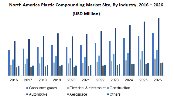 North America Plastic Compounding Market Size, By Industry