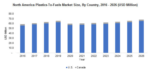 North America Plastics-To-Fuels Market