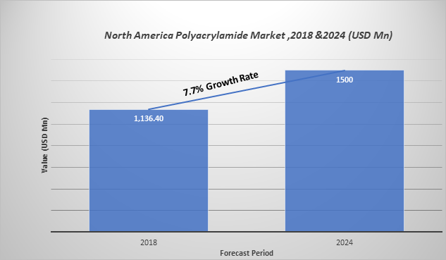 North America Polyacrylamide Market Share | Forecast Report 2019-2024