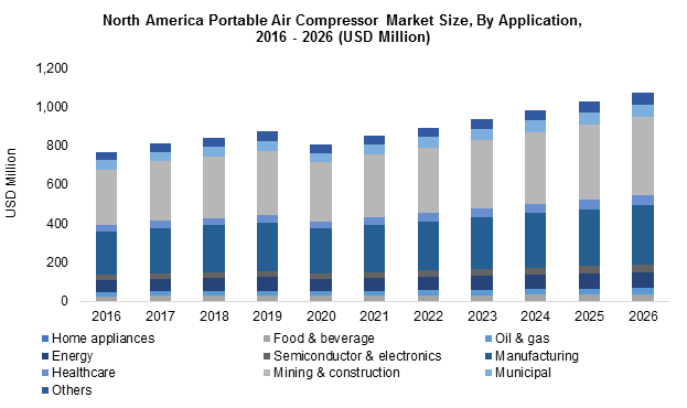 North America Portable Air Compressor Market